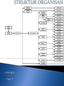 STRUKTUR ORGANISASI TECHNICAL ADVISOR NOBUO ANDAO TECHNICAL ADVISOR