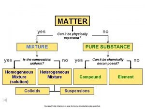 MATTER yes MIXTURE yes Is the composition uniform
