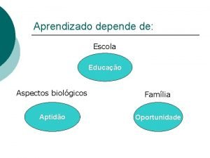 Aprendizado depende de Escola Educao Aspectos biolgicos Famlia