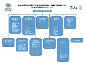 ORGANIGRAMA DEL R AYUNTAMIENTO DE VALLE HERMOSO TAM