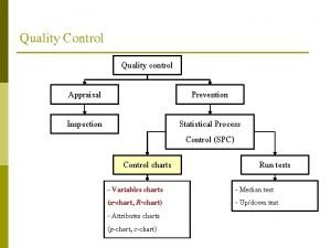 Quality Control Quality control Appraisal Prevention Inspection Statistical