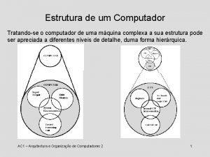 Estrutura de um Computador Tratandose o computador de
