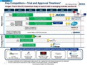 Biosimilars Key CompetitorsTrial and Approval Timelines MerckBlueocean estimates
