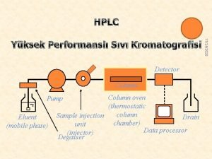 HPLC Detector Column oven thermostatic column Sample injection