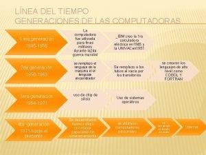 LNEA DEL TIEMPO GENERACIONES DE LAS COMPUTADORAS 1