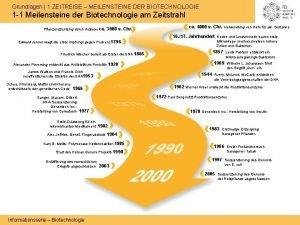 Grundlagen 1 ZEITREISE MEILENSTEINE DER BIOTECHNOLOGIE 1 1
