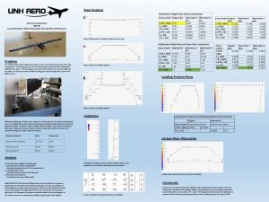 Steel Analysis XDeflection of Right Point of Steel