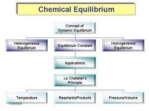 Chemical Equilibrium Concept of Dynamic Equilibrium Heterogeneous Equilibrium
