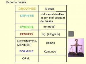 Schema massa GROOTHEID DEFINITIE SYMBOOL Massa Het aantal
