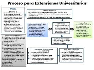 Proceso para Extensiones Universitarias INICIO ESTUDIANTE Buscar Institucinorganizacin
