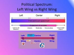 Political Spectrum Left Wing vs Right Wing Democratic