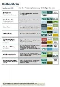 Ostholstein Handlungsfeld Ziel der Prozessoptimierung Registrierung Unterbringung Wohnen