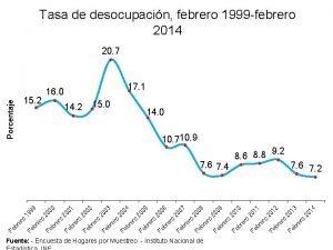 Fuente Encuesta de Hogares por Muestreo Instituto Nacional