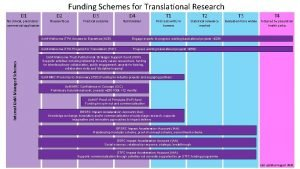 Funding Schemes for Translational Research D 1 Internal