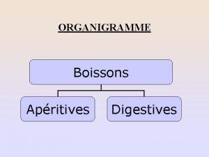 ORGANIGRAMME Boissons Apritives Digestives ORGANIGRAMME DES BOISSONS APERITIVES