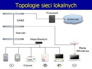 Topologie sieci lokalnych Topologie sieci lokalnych Powszechnie uywany