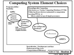 Computing System Element Choices Programmability Flexibility Reconfigurable Computing