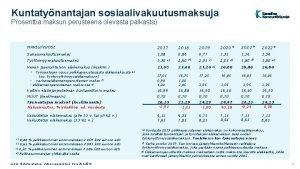 Kuntatynantajan sosiaalivakuutusmaksuja Prosenttia maksun perusteena olevasta palkasta MAKSUVUOSI