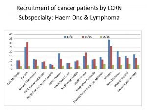Recruitment of cancer patients by LCRN Subspecialty Haem