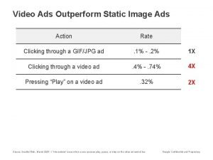 Video Ads Outperform Static Image Ads Action Rate