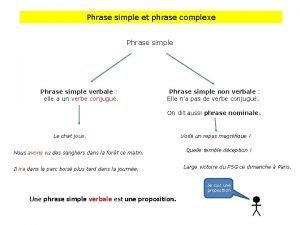 Phrase simple et phrase complexe Phrase simple verbale
