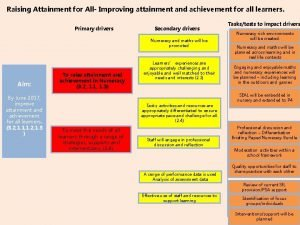 Raising Attainment for All Improving attainment and achievement