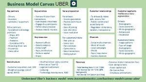 Business Model Canvas UBER Key partners Key activities