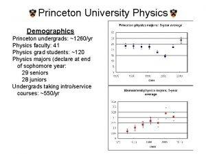 Princeton University Physics Demographics Princeton undergrads 1260yr Physics