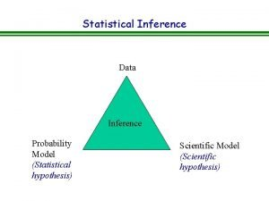 Statistical Inference Data Inference Probability Model Statistical hypothesis