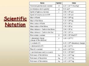 Scientific Notation Scientific Notation In science we deal