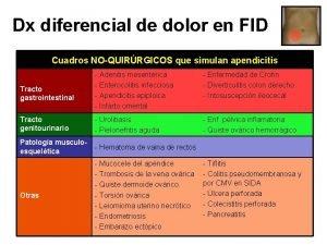 Dx diferencial de dolor en FID Cuadros NOQUIRRGICOS