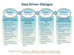 DataDriven Dialogue Phase 1 Phase 2 Phase 3