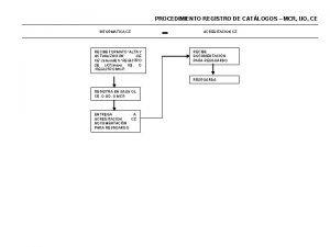 PROCEDIMIENTO REGISTRO DE CATLOGOS MCR UO CE INFORMATICA