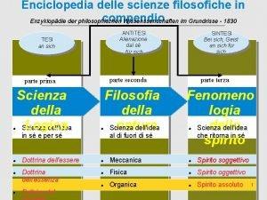 Enciclopedia delle scienze filosofiche in compendio Enzyklopdie der