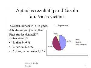 Aptaujas rezultti par diozolu atraans vietm Skolnu kuriem