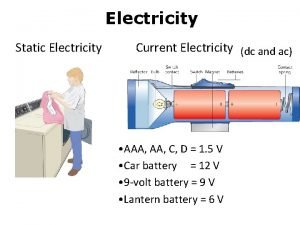 Electricity Static Electricity Current Electricity dc and ac
