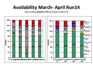 Availability March April Run 14 last week availability