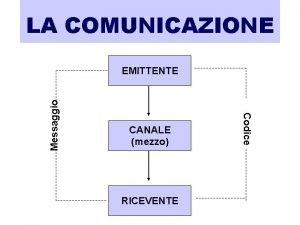 LA COMUNICAZIONE CANALE mezzo RICEVENTE Codice Messaggio EMITTENTE