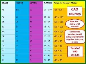 GRADE HIGHER LOWER MARK Points for Honours Maths