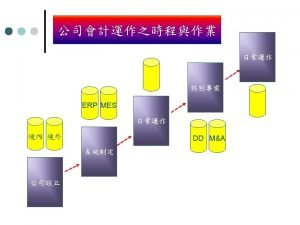 ERP MES Goal Business Process Application ERP Infrastructure