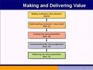 Making and Delivering Value 1 Generic Value Chain