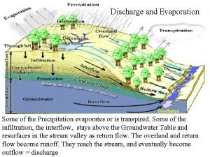 Discharge and Evaporation Discharge Some of the Precipitation