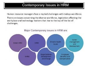Contemporary Issues in HRM Human resource managers face