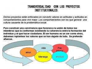 TRANSVERSALIDAD CON LOS PROYECTOS INSTITUCIONALES Dichos proyectos estn