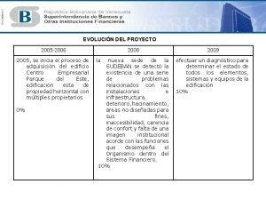 EVOLUCIN DEL PROYECTO 2005 2006 2005 se inicia