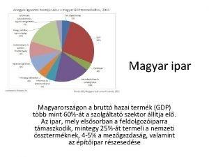 Magyar ipar Magyarorszgon a brutt hazai termk GDP