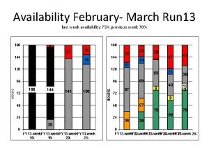Availability February March Run 13 last week availability