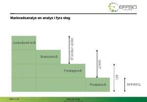 Marknadsanalys en analys i fyra steg Branschniv SWOT