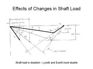 Effects of Changes in Shaft Load Shaft load