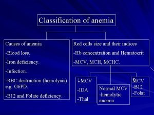 Classification of anemia Causes of anemia Red cells